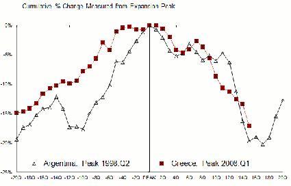 Vergelijking tussen Griekse en Argentijnse schuldencrisis