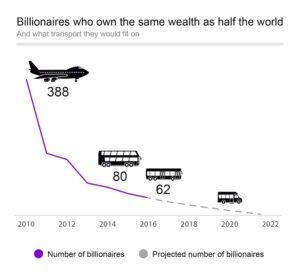 Grafiek van Oxfam